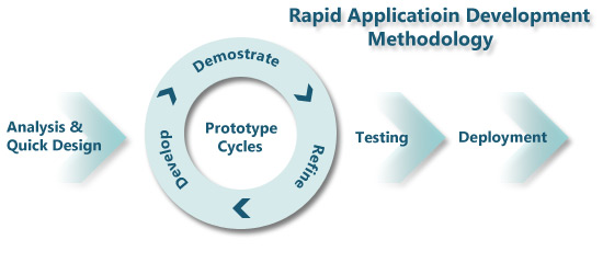 Methodology - Ramsoft Consulting