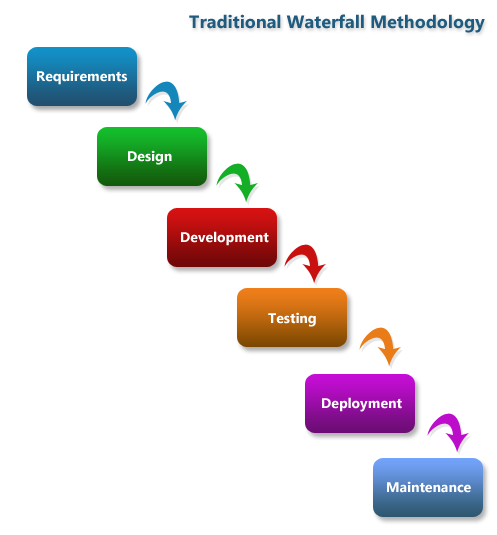 Methodology ramsoft consulting for Waterfall model is not suitable for